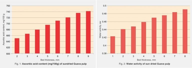 Water activity of sun-dried guava pulp