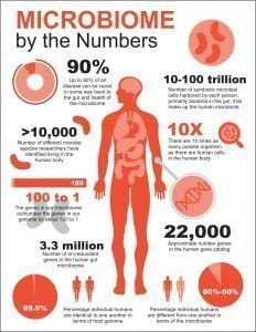 Microbiome by the Numbers