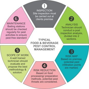 Typical food and beverage pest control management