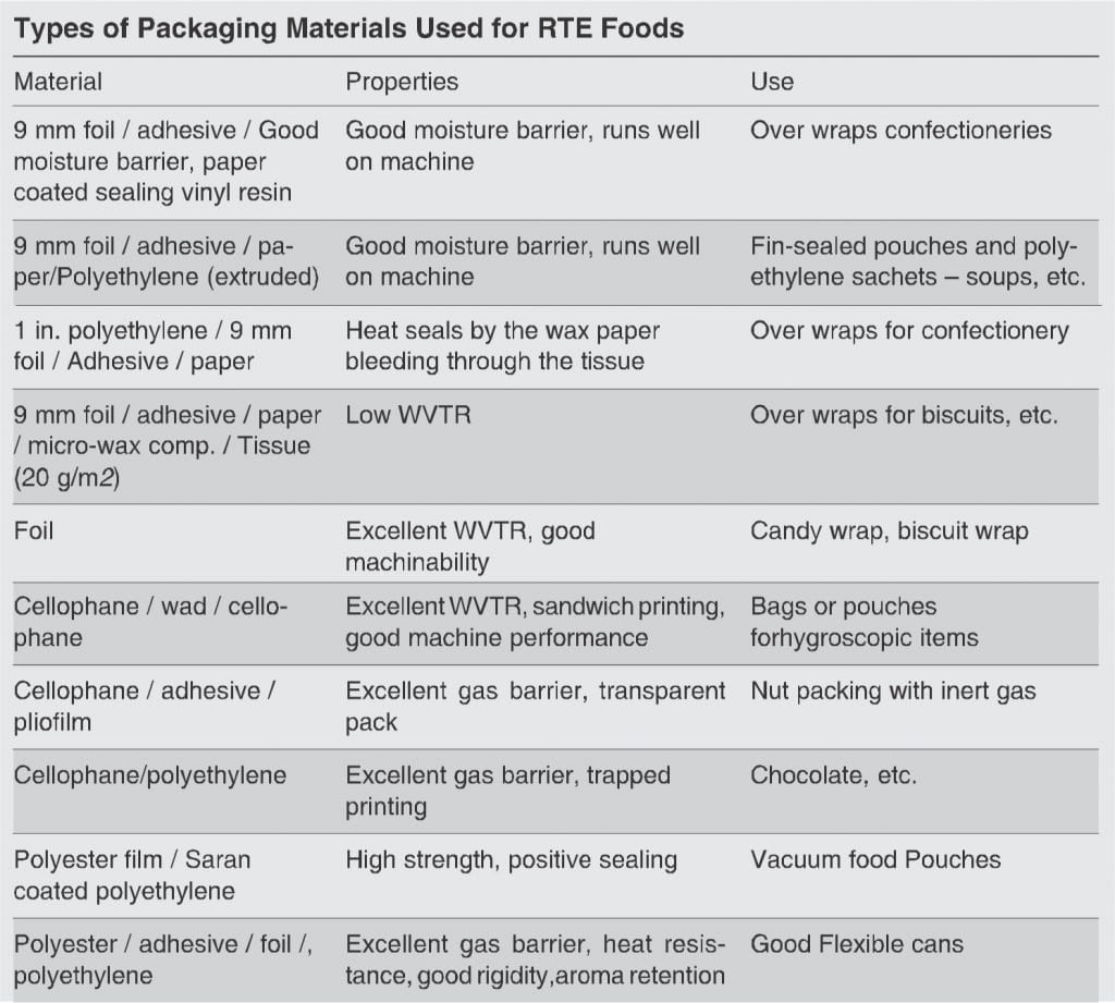 Types of materials for packaging of ready to eat foods