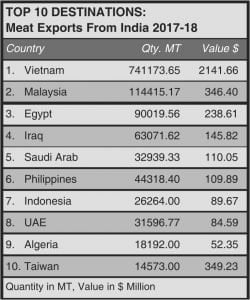 Top Ten Destinations Meat Exports from India 2017-2018