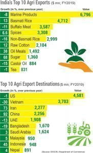 Indian Food Industry Should Seek Growth from Overseas Market
