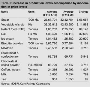 increase in production of processed food