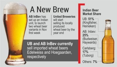 AB InBev recently announced their plan to launch the two new variants