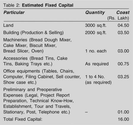 bakery unit estimated fixed capital