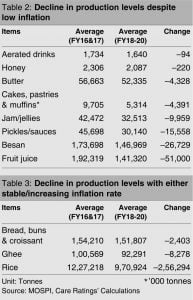 decline in production level of processed food