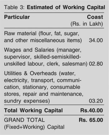 Estimated of Working Capital
