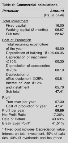 bakery unit Commercial calculations