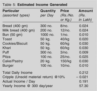 bakery unit Estimated Income Generated