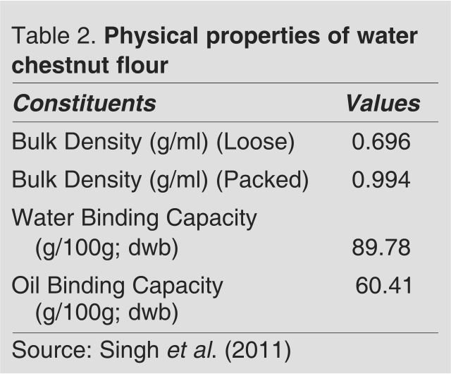 Physical properties of water chestnut flour