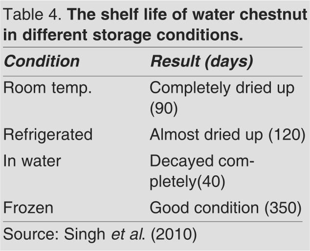 shelf life of chestnut in different storage conditions