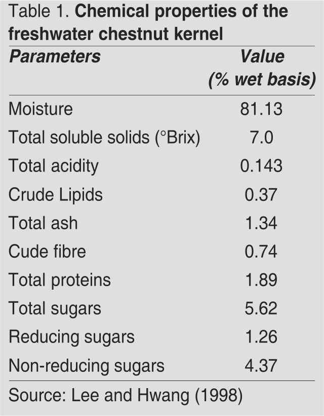 Chemical properties of water chestnut kernel