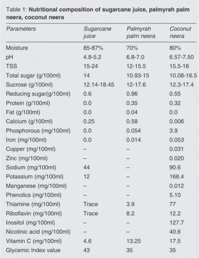 Nutritional composition of sugarcane juice, palmyrah palm neera, coconut neera