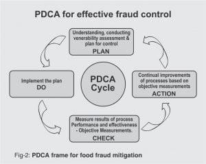 Figure - 2: PDCA frame for food fraud mitigation