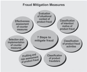 Figure - 3: The continual process of product fraud counter measured and control strategy