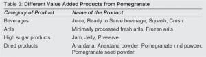Table 3: Different Value Added Products from Pomegranate