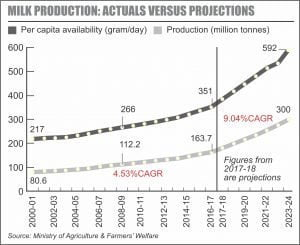 Milk Production: Actual Versus Projections