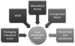 Fig 1: Sources of the Packaging Waste