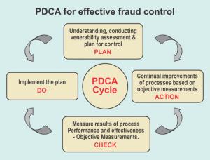 PDCA frame for food fraud mitigation