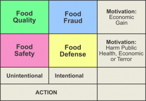 Expanding Domain of Food Safety
