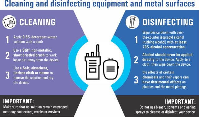 Cleaning and Disinfection parameters