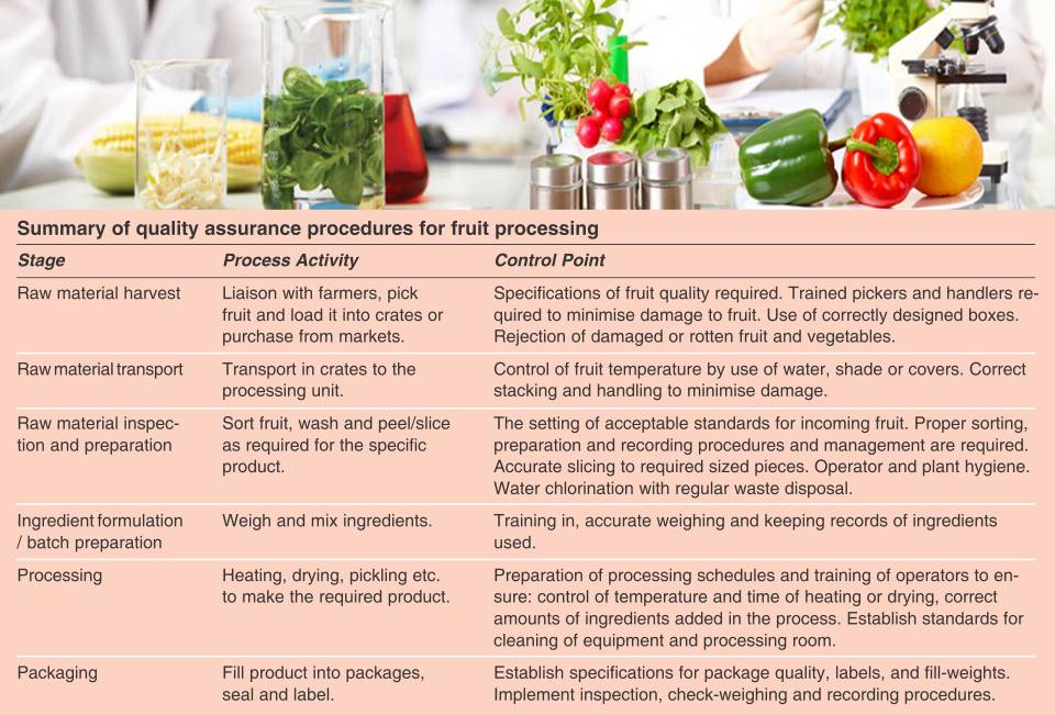 Summary of Auality Assurance Procedures for <a href=